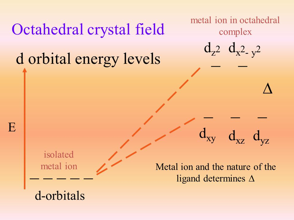crystal field theory focus  energies of the d orbitals assumptions