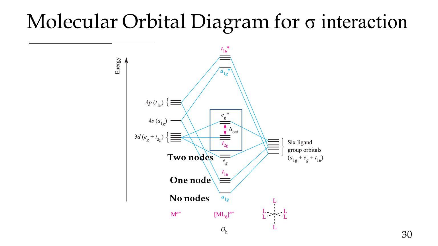 Coordination chemistry ppt video online download 30 molecular orbital diagram pooptronica