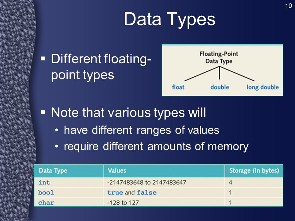 Data Types Different floating- point types