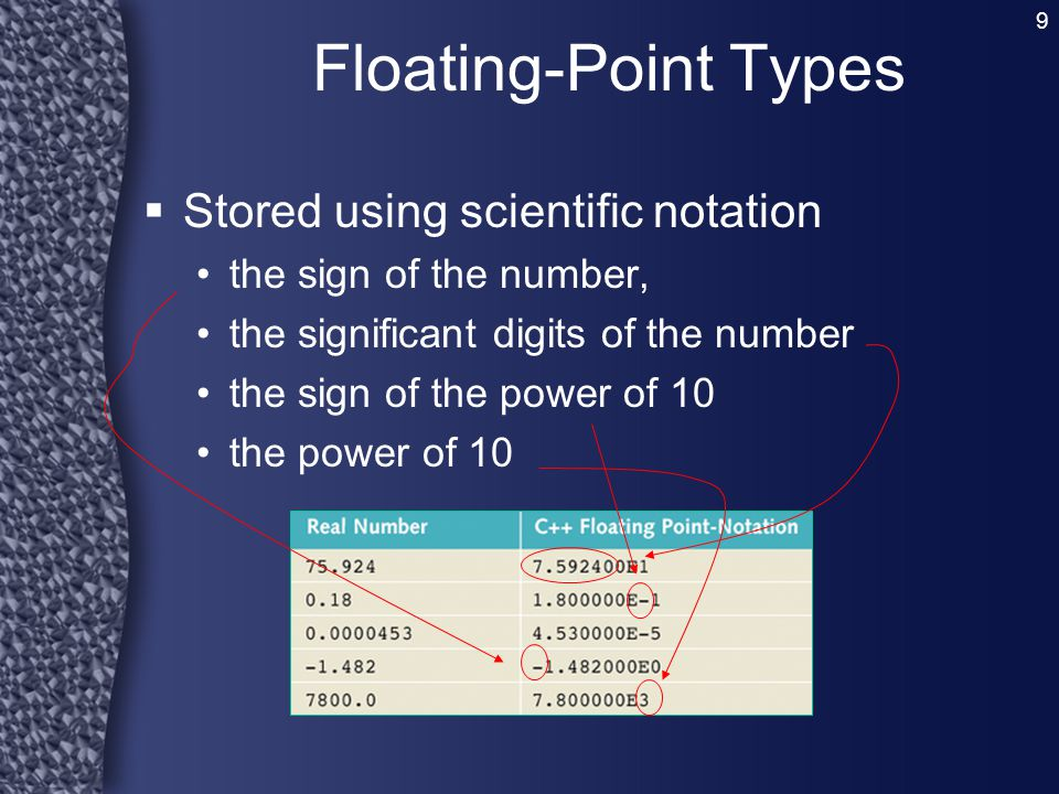 Floating-Point Types Stored using scientific notation