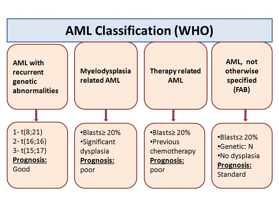 fab classification of leukemia pdf