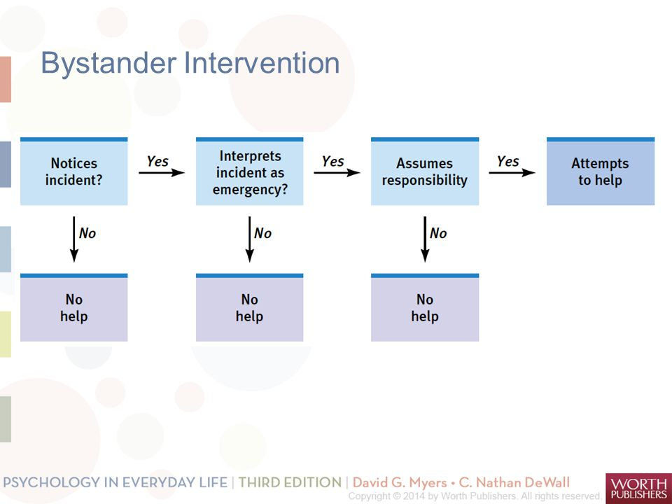 bystander decision making in dangerous emergencies The bystander effect is attenuated in dangerous situations that is, the presence of other bystanders does not inhibit helping behavior when the emergency situation is  in bullying (a negative perceived peer pressure), making him or her  characteristics of the bystanders were blamed for their decision to.