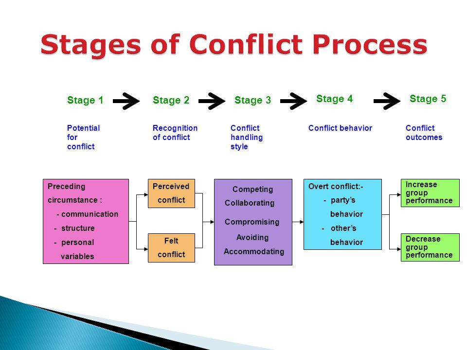 the conflict management process types of One pitfall of conflict management is allowing task or pattern type conflict to deteriorate to relationship conflict by overpersonalizing the issue another system appropriate for team conflict divides conflict into task, process, and relationship conflicts.