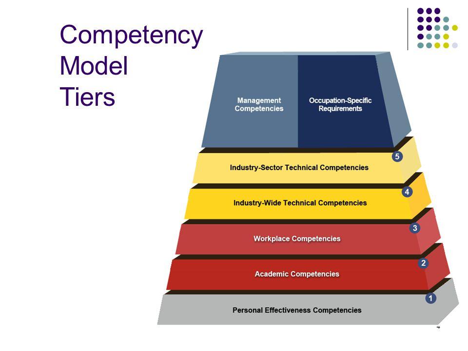 how to develop competencies model