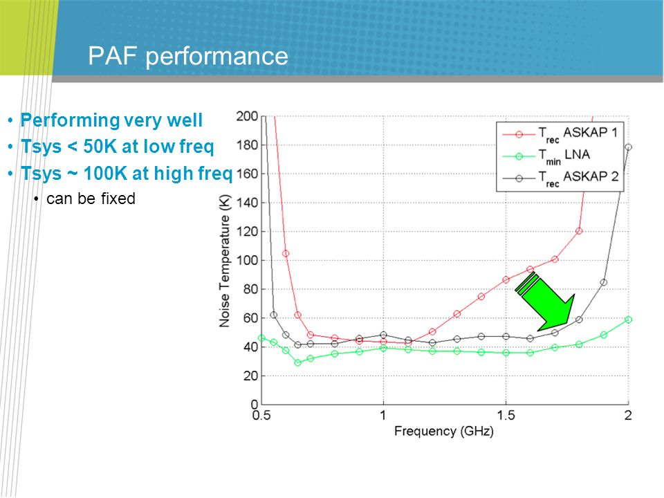 PAF performance Performing very well Tsys < 50K at low freq