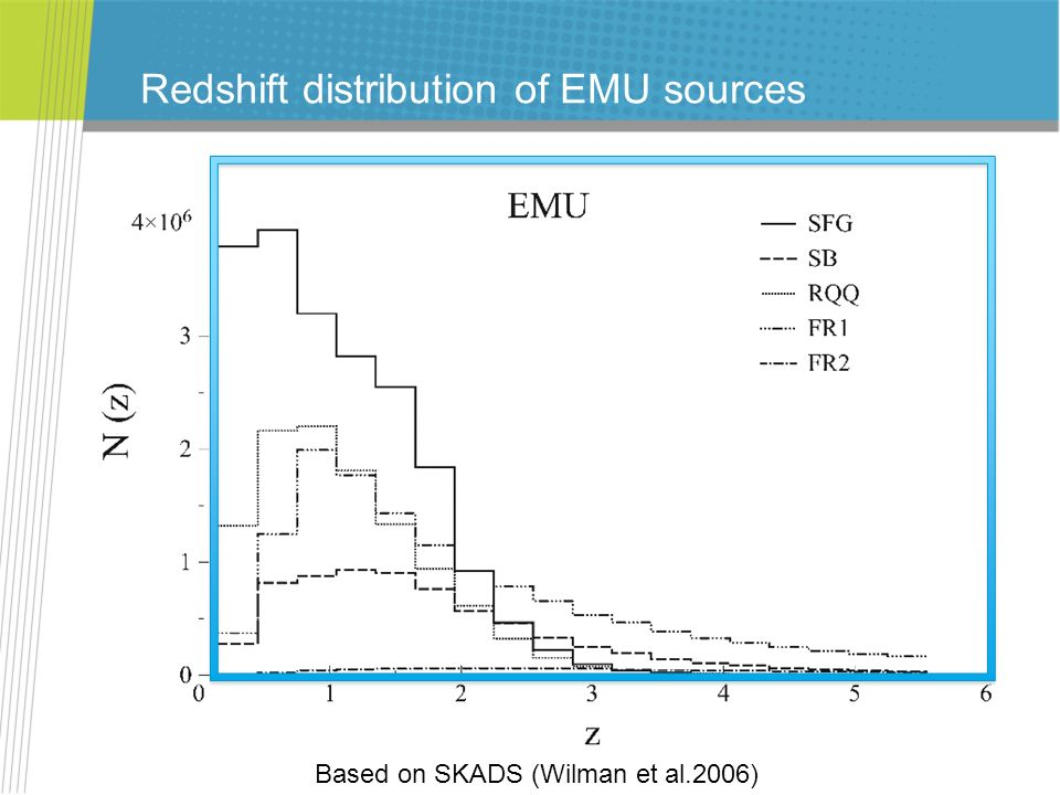 Redshift distribution of EMU sources