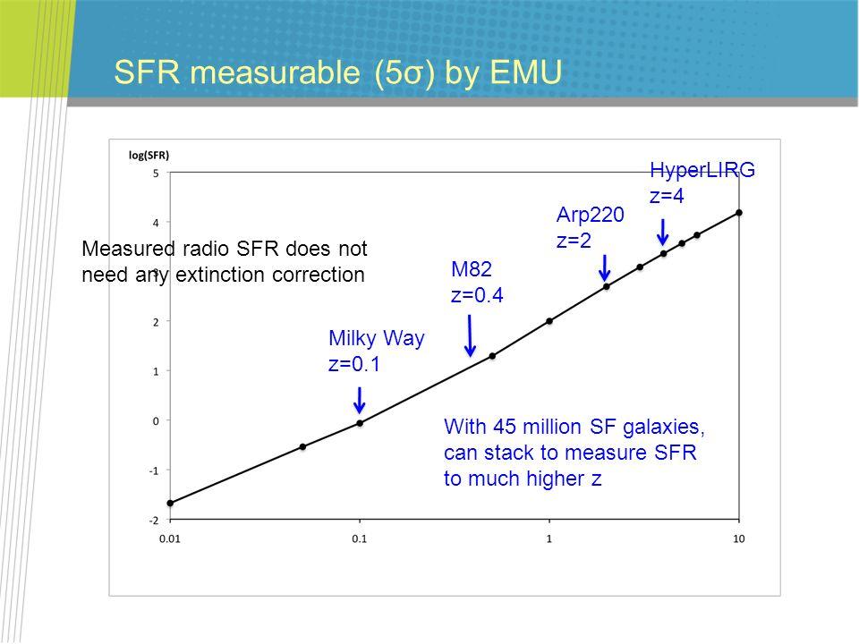 SFR measurable (5σ) by EMU