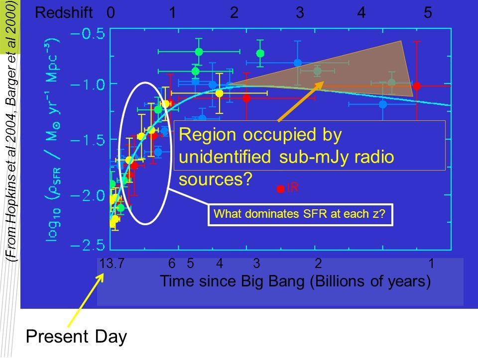 Region occupied by unidentified sub-mJy radio sources