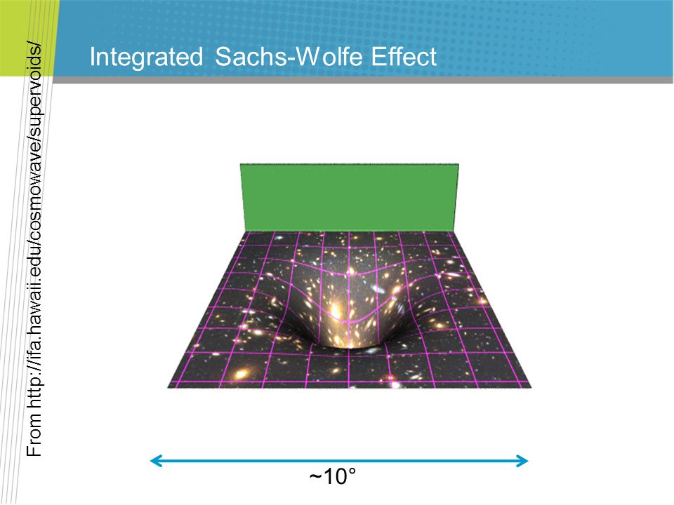 Integrated Sachs-Wolfe Effect