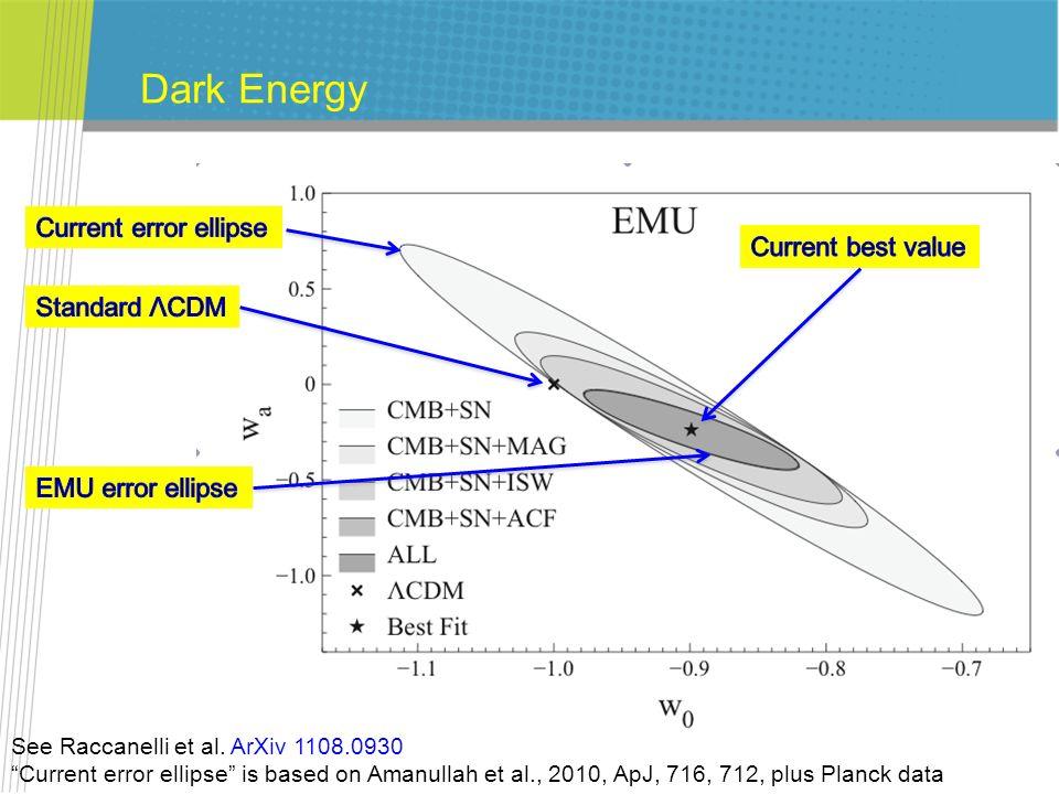 Dark Energy Current error ellipse Current best value Standard ΛCDM