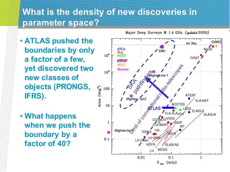 What is the density of new discoveries in parameter space