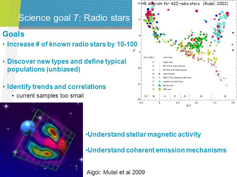 Science goal 7: Radio stars
