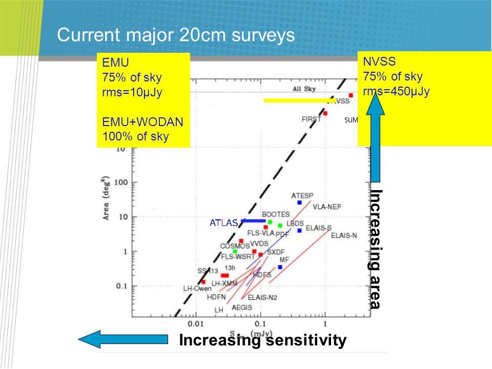 Current major 20cm surveys