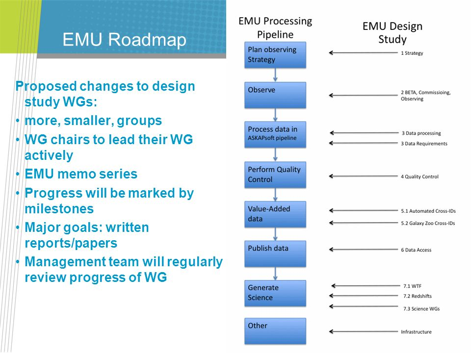 EMU Roadmap Proposed changes to design study WGs: