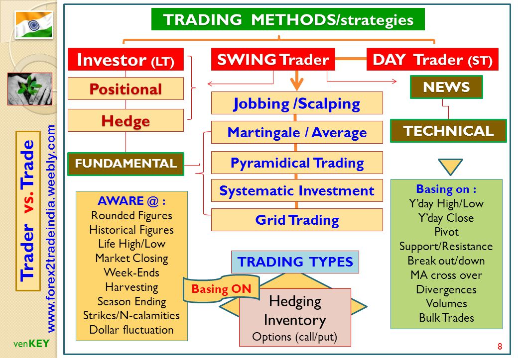 Fundamental And Technical Ysis Ppt Scalping Method In Forex Trading