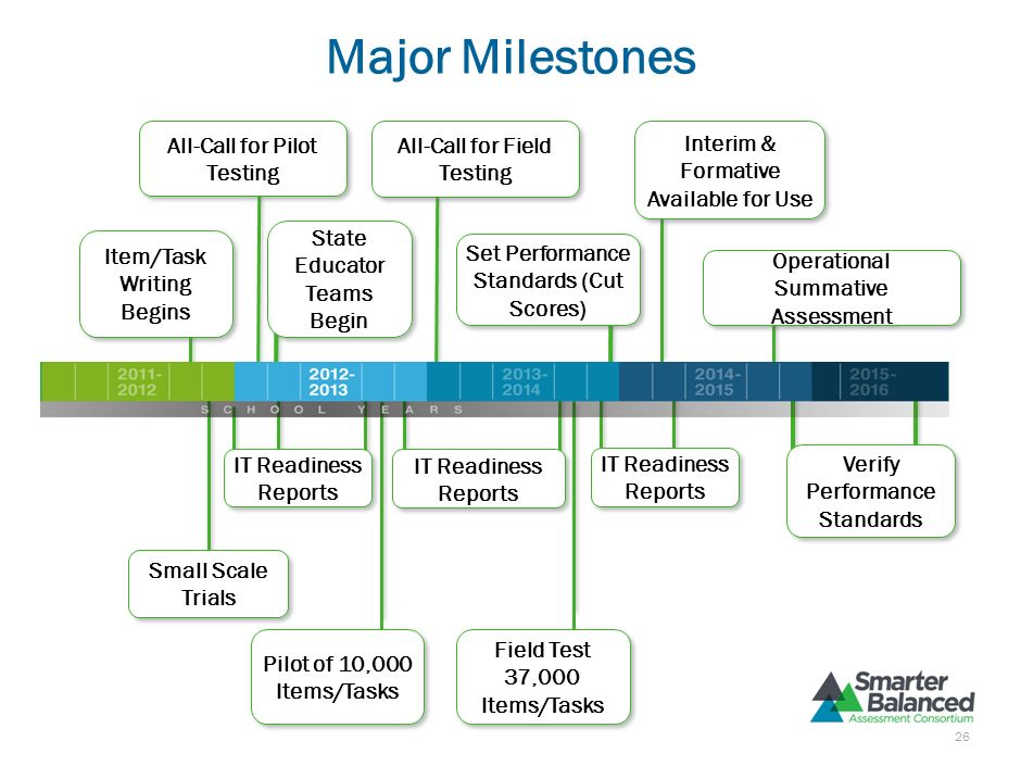 Major Milestones All-Call for Pilot Testing All-Call for Field Testing