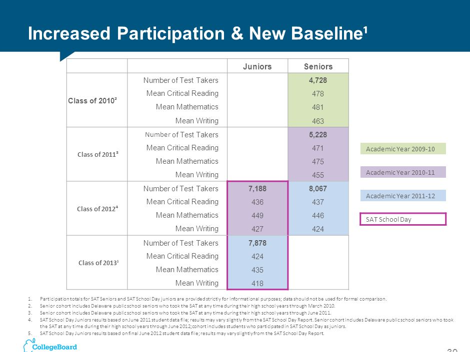 Increased Participation & New Baseline¹