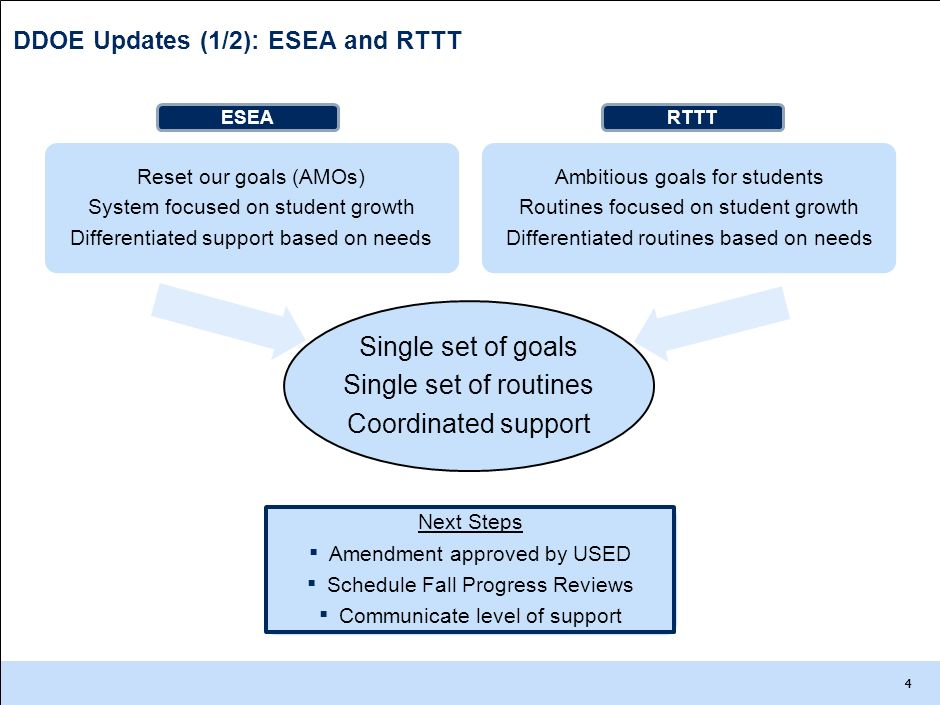 DDOE Updates (1/2): ESEA and RTTT