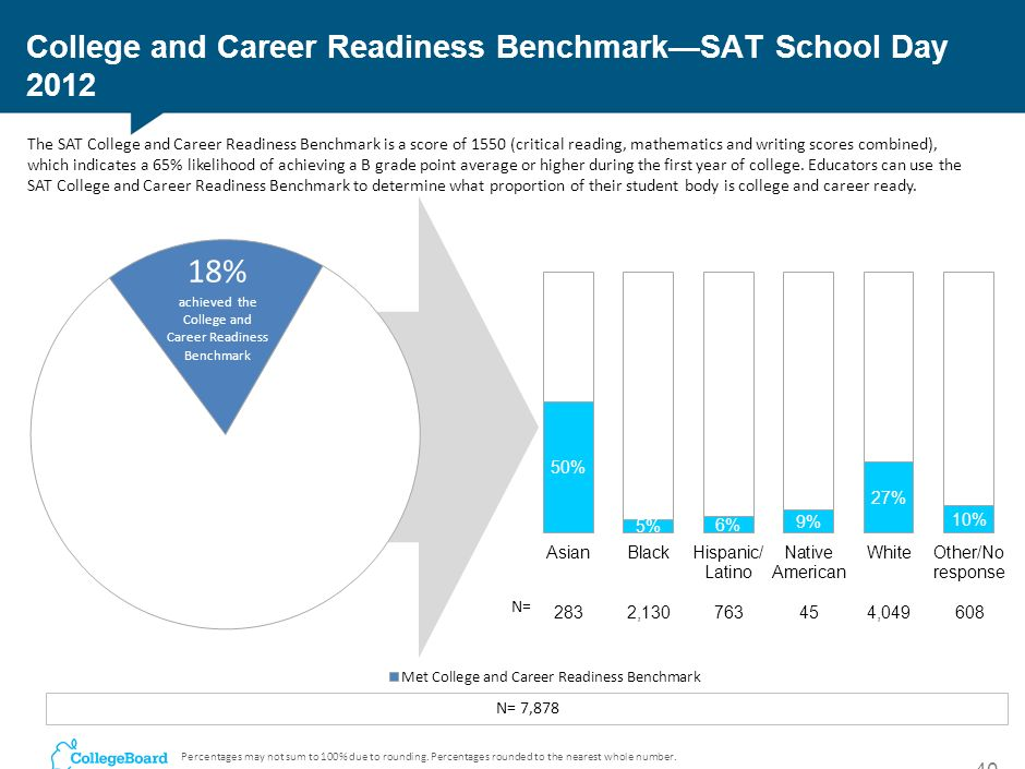 College and Career Readiness Benchmark—SAT School Day 2012
