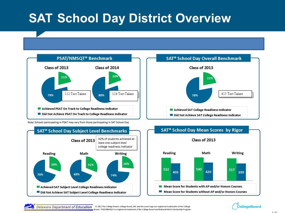SAT School Day District Overview