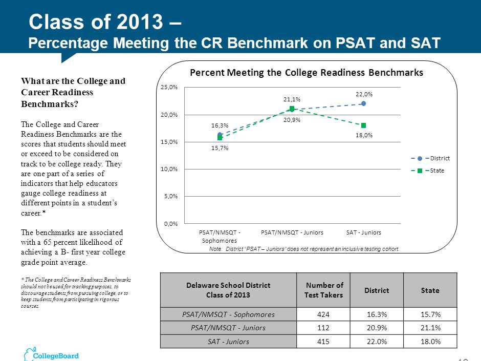 Class of 2013 – Percentage Meeting the CR Benchmark on PSAT and SAT