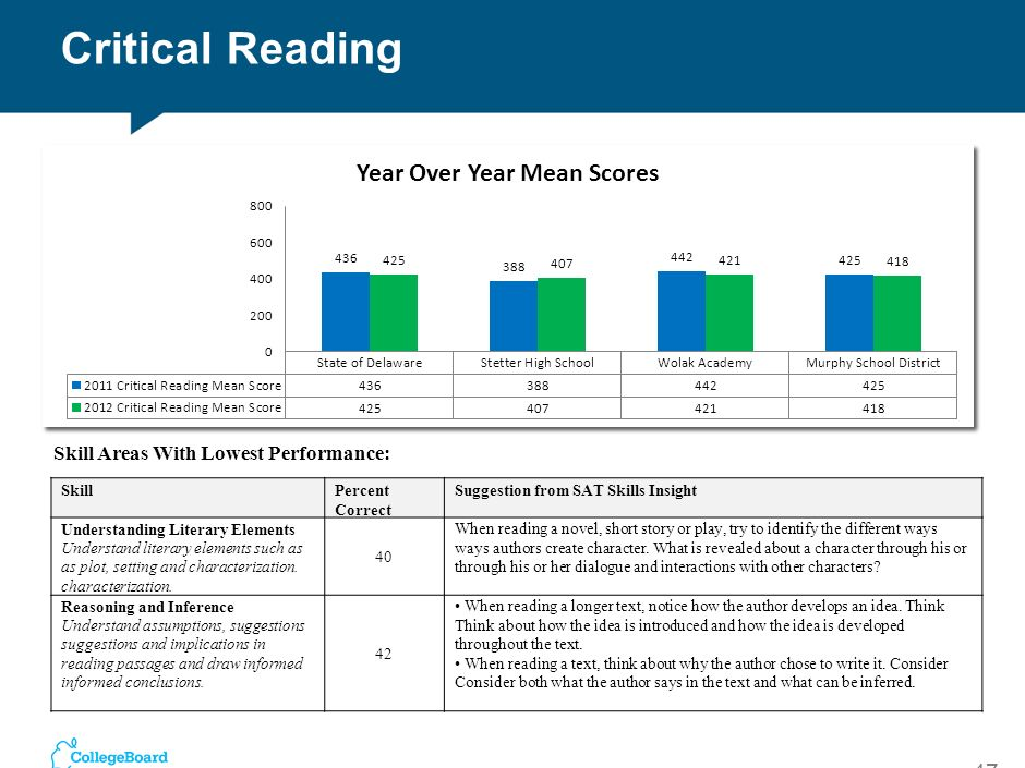 Critical Reading Skill Areas With Lowest Performance: Skill