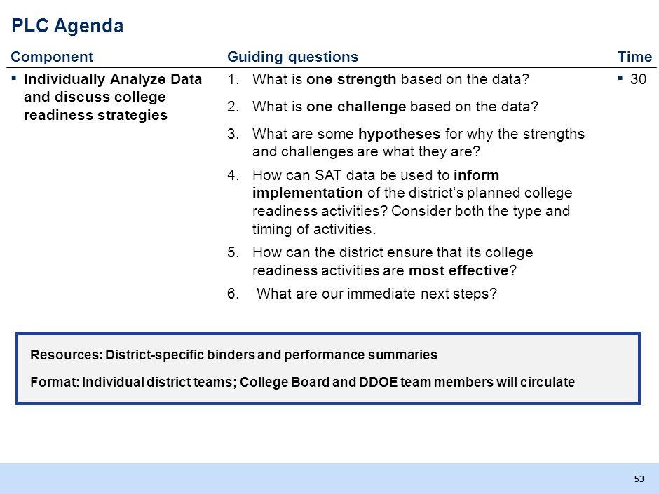 PLC Agenda Component Guiding questions Time