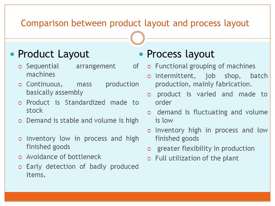 comparison between product layout and process layout in an organization The difference between process and product layout manufacturing by david ingram.
