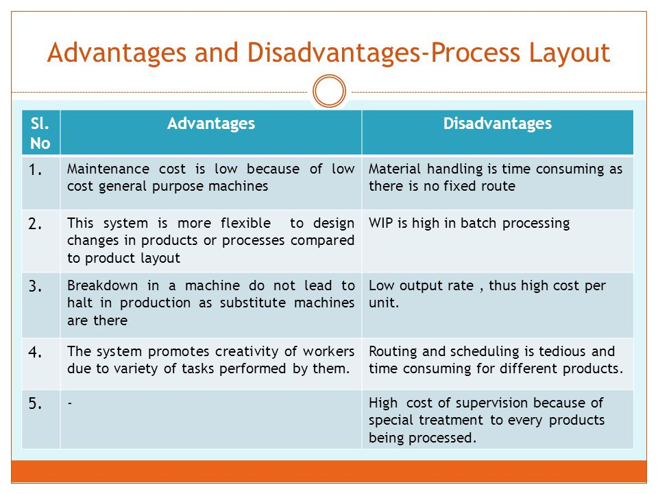 Classroom Design Advantages And Disadvantages ~ Session pooja patnaik ppt video online download