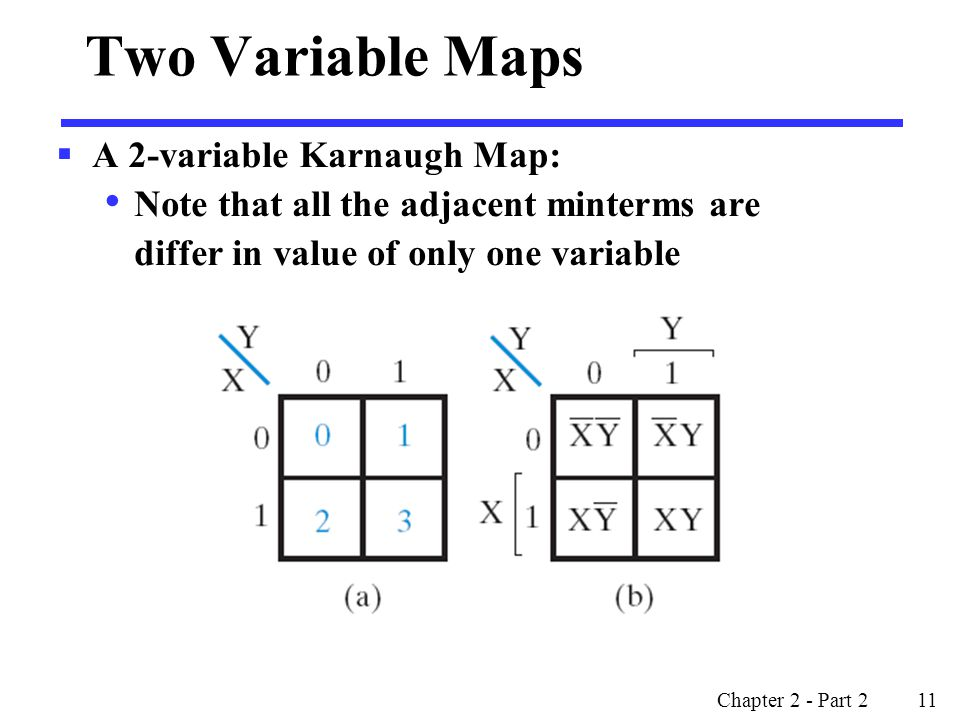Two Variable Maps A 2-variable Karnaugh Map: