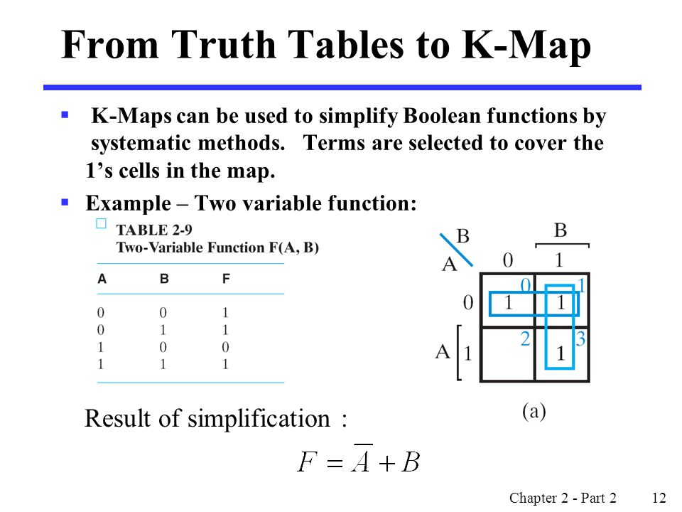 From Truth Tables to K-Map
