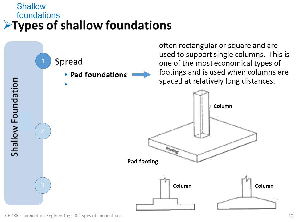 Foundation engineering ce ppt video online download for Types of foundation and their uses