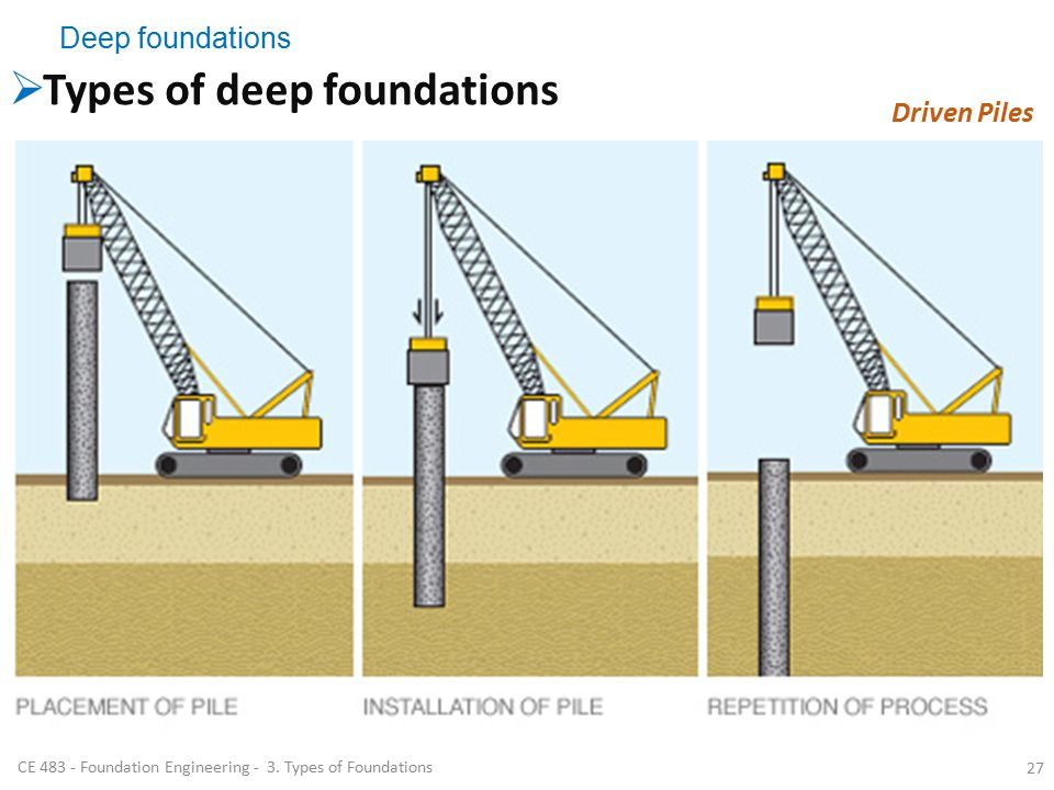 Foundation engineering ce ppt video online download Foundations types