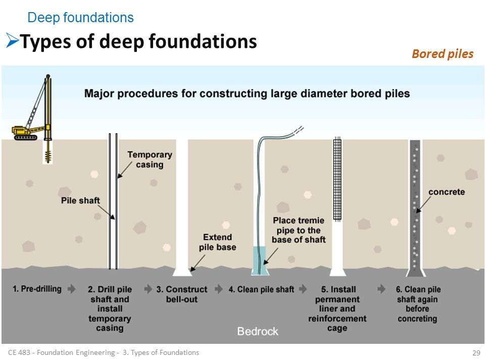 deep foundations types of deep foundations bored piles deep