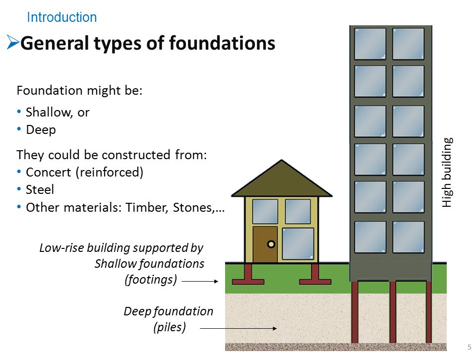 Types Of House Foundations Foundation Engineering Ce Ppt