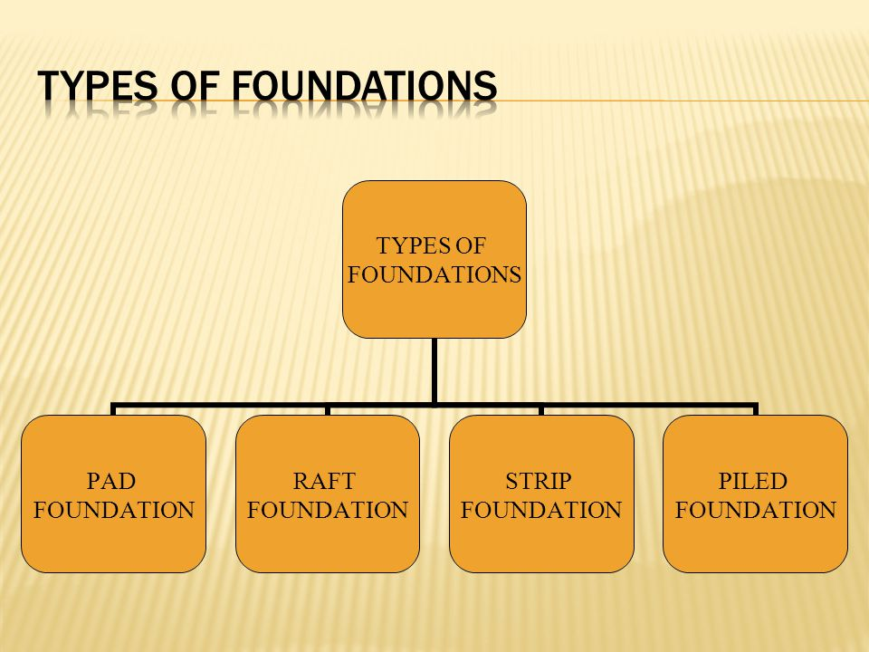 Foundation ppt video online download Foundations types