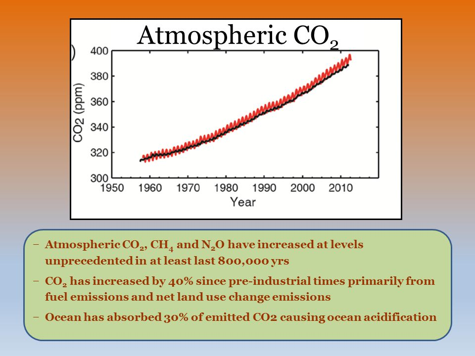 Atmospheric CO2 Atmospheric CO2, CH4 and N2O have increased at levels unprecedented in at least last 800,000 yrs.