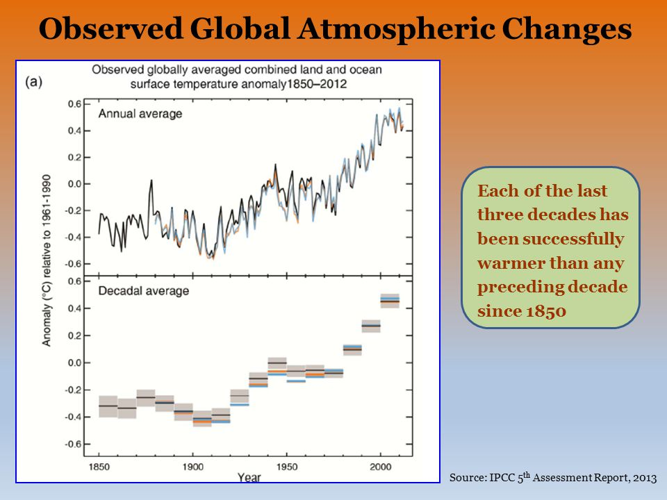 Observed Global Atmospheric Changes