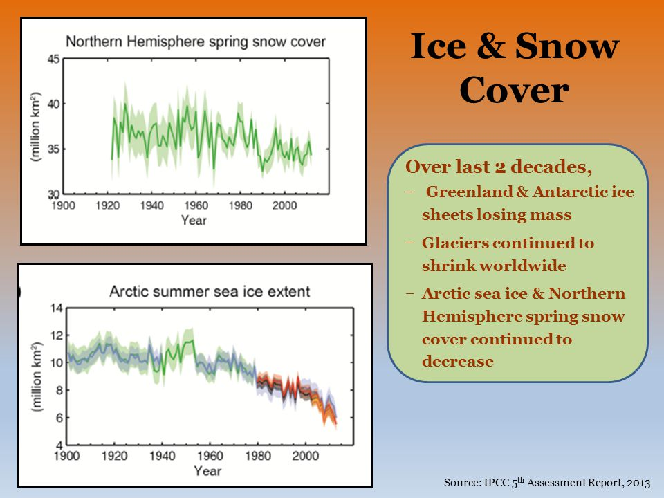Ice & Snow Cover Over last 2 decades,