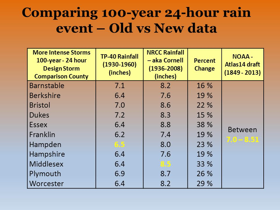 Comparing 100-year 24-hour rain event – Old vs New data