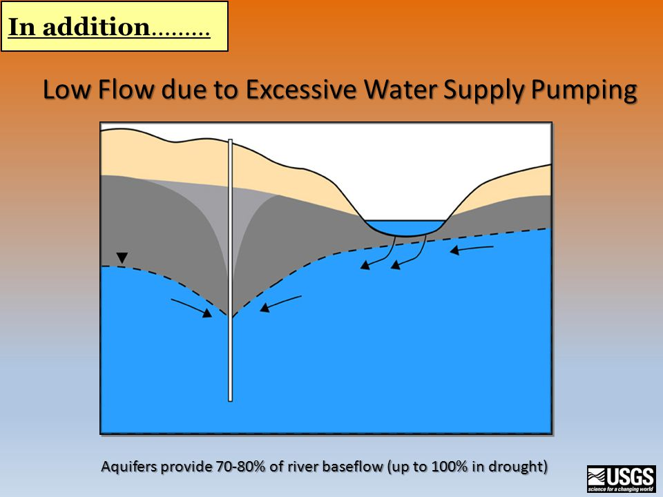 Low Flow due to Excessive Water Supply Pumping