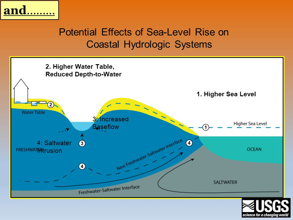 Potential Effects of Sea-Level Rise on Coastal Hydrologic Systems