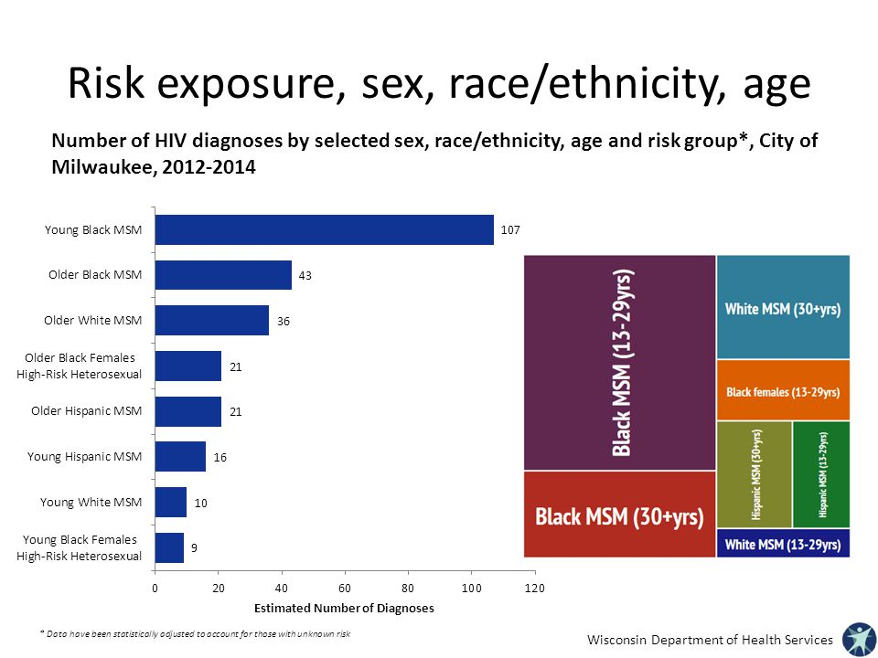 Risk exposure, sex, race/ethnicity, age