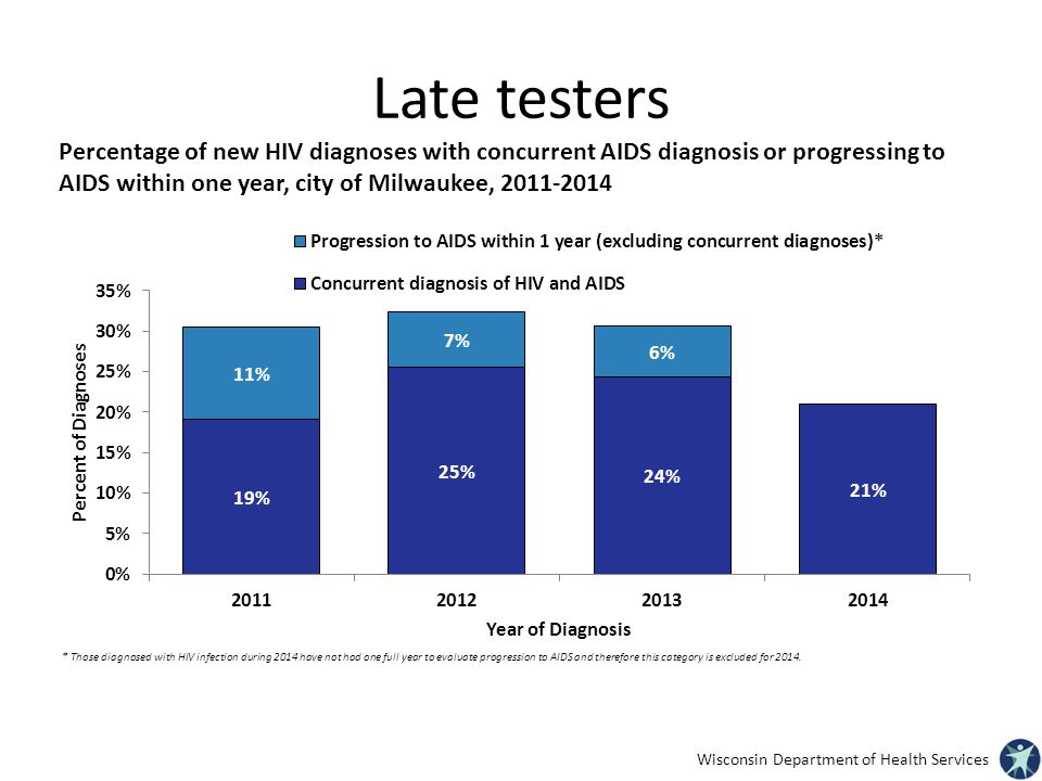 Late testers Percentage of new HIV diagnoses with concurrent AIDS diagnosis or progressing to AIDS within one year, city of Milwaukee,