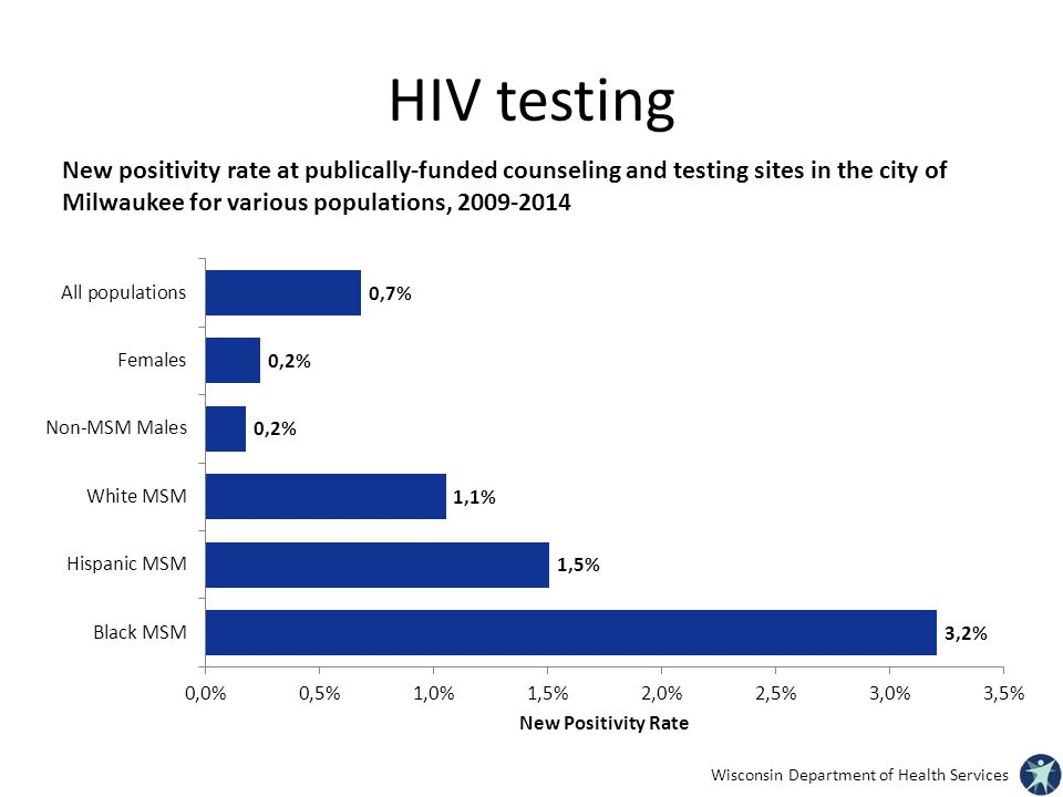 HIV testing New positivity rate at publically-funded counseling and testing sites in the city of Milwaukee for various populations,