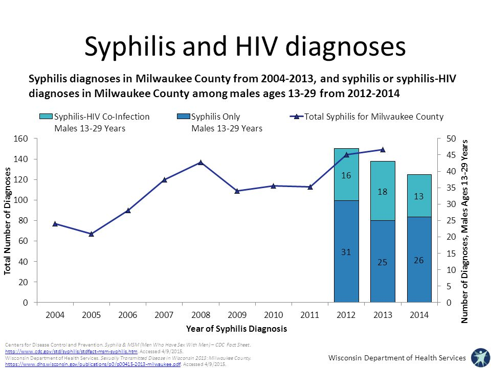 Syphilis and HIV diagnoses