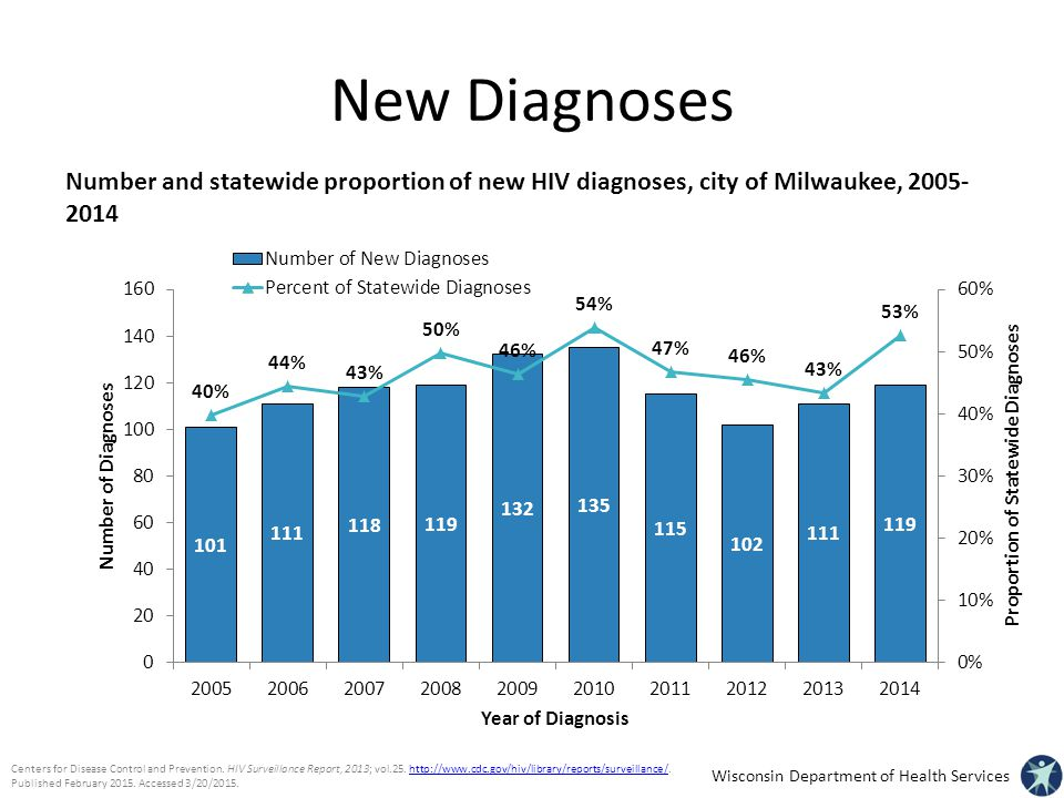 New Diagnoses Number and statewide proportion of new HIV diagnoses, city of Milwaukee,