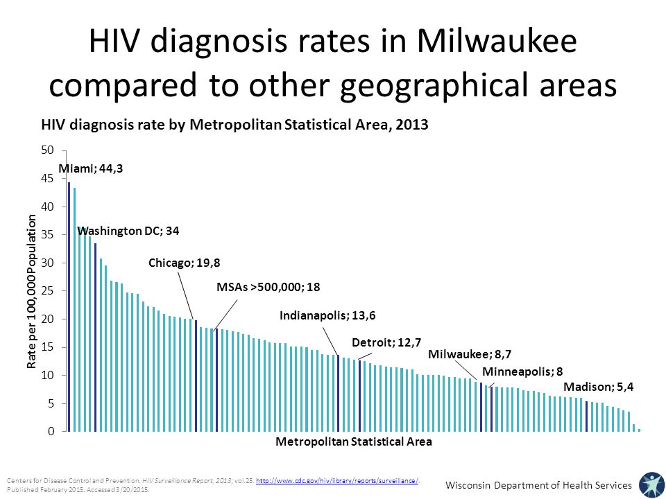 HIV diagnosis rates in Milwaukee compared to other geographical areas