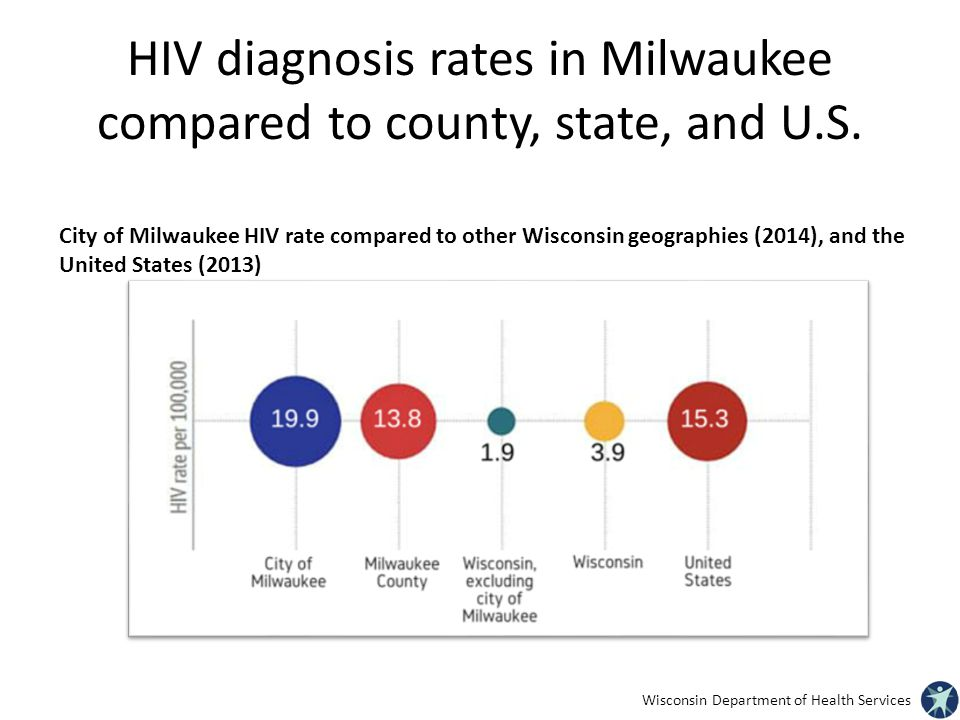 HIV diagnosis rates in Milwaukee compared to county, state, and U.S.