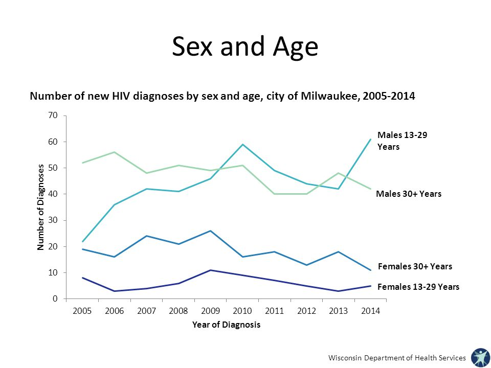 Sex and Age Number of new HIV diagnoses by sex and age, city of Milwaukee,